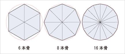 骨の数の異なる傘の比較図