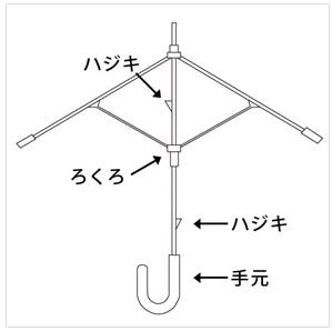 手開き式ビニール傘図