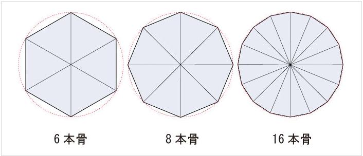 傘の骨の本数違いイラスト